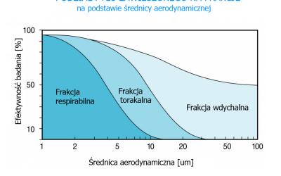 Frakcje pyłu